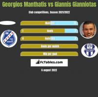Georgios Manthatis vs Giannis Gianniotas h2h player stats