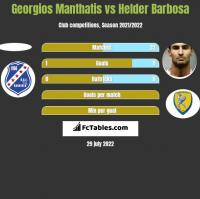 Georgios Manthatis vs Helder Barbosa h2h player stats