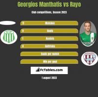 Georgios Manthatis vs Rayo h2h player stats