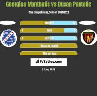 Georgios Manthatis vs Dusan Pantelic h2h player stats