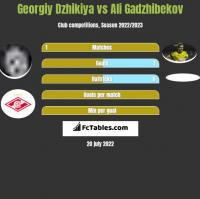 Georgiy Dzhikiya vs Ali Gadzhibekov h2h player stats