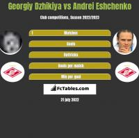 Georgiy Dzhikiya vs Andrei Eshchenko h2h player stats