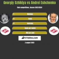 Georgiy Dzhikiya vs Andriej Jeszczenko h2h player stats