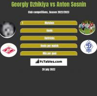 Georgiy Dzhikiya vs Anton Sosnin h2h player stats