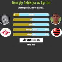 Georgiy Dzhikiya vs Ayrton h2h player stats
