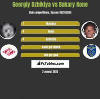 Georgiy Dzhikiya vs Bakary Kone h2h player stats