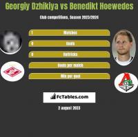 Georgiy Dzhikiya vs Benedikt Hoewedes h2h player stats