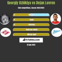 Georgiy Dzhikiya vs Dejan Lovren h2h player stats