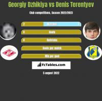 Georgiy Dzhikiya vs Denis Terentyev h2h player stats