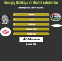 Georgiy Dzhikiya vs Dmitri Yatchenko h2h player stats