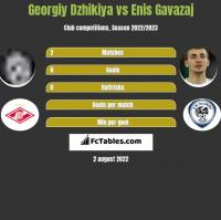 Georgiy Dzhikiya vs Enis Gavazaj h2h player stats