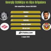 Georgiy Dzhikiya vs Gia Grigalawa h2h player stats
