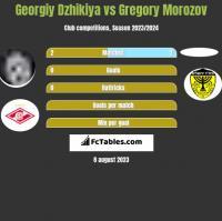 Georgiy Dzhikiya vs Gregory Morozov h2h player stats