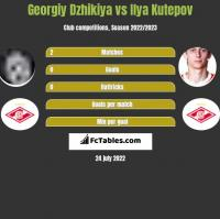 Georgiy Dzhikiya vs Ilya Kutepov h2h player stats