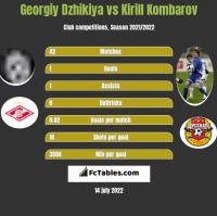 Georgiy Dzhikiya vs Kirill Kombarov h2h player stats