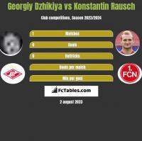 Georgiy Dzhikiya vs Konstantin Rausch h2h player stats