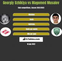 Georgiy Dzhikiya vs Magomed Musalov h2h player stats