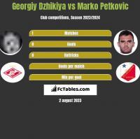 Georgiy Dzhikiya vs Marko Petkovic h2h player stats