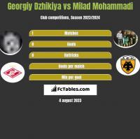 Georgiy Dzhikiya vs Milad Mohammadi h2h player stats