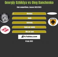 Georgiy Dzhikiya vs Oleg Danchenko h2h player stats