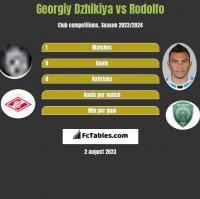Georgiy Dzhikiya vs Rodolfo h2h player stats