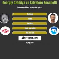 Georgiy Dzhikiya vs Salvatore Bocchetti h2h player stats