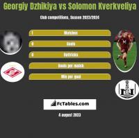 Georgiy Dzhikiya vs Solomon Kverkveliya h2h player stats