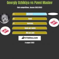 Georgiy Dzhikiya vs Pavel Maslov h2h player stats