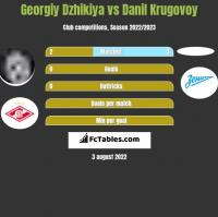 Georgiy Dzhikiya vs Danil Krugovoy h2h player stats