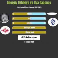 Georgiy Dzhikiya vs Ilya Gaponov h2h player stats