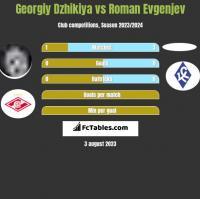 Georgiy Dzhikiya vs Roman Evgenjev h2h player stats