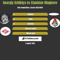 Georgiy Dzhikiya vs Stanislav Magkeev h2h player stats