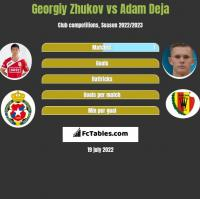Georgiy Zhukov vs Adam Deja h2h player stats