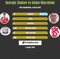 Georgiy Zhukov vs Adam Marciniak h2h player stats