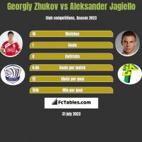 Gieorgij Żukow vs Aleksander Jagiełło h2h player stats