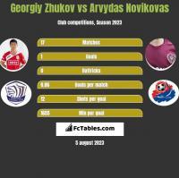 Georgiy Zhukov vs Arvydas Novikovas h2h player stats