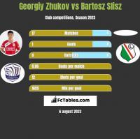 Georgiy Zhukov vs Bartosz Slisz h2h player stats