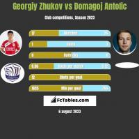 Georgiy Zhukov vs Domagoj Antolic h2h player stats