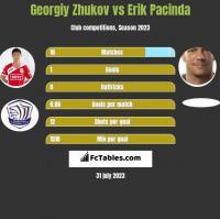 Georgiy Zhukov vs Erik Pacinda h2h player stats