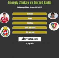 Georgiy Zhukov vs Gerard Badia h2h player stats
