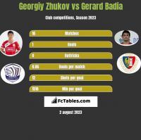 Gieorgij Żukow vs Gerard Badia h2h player stats
