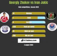 Georgiy Zhukov vs Ivan Jukic h2h player stats