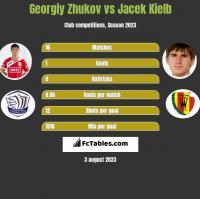 Georgiy Zhukov vs Jacek Kielb h2h player stats