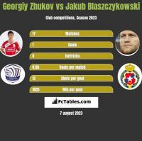 Georgiy Zhukov vs Jakub Blaszczykowski h2h player stats