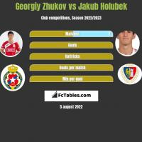 Georgiy Zhukov vs Jakub Holubek h2h player stats