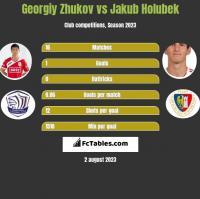 Gieorgij Żukow vs Jakub Holubek h2h player stats