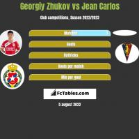 Georgiy Zhukov vs Jean Carlos h2h player stats