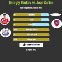 Gieorgij Żukow vs Jean Carlos h2h player stats