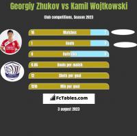 Georgiy Zhukov vs Kamil Wojtkowski h2h player stats