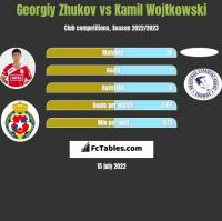 Gieorgij Żukow vs Kamil Wojtkowski h2h player stats